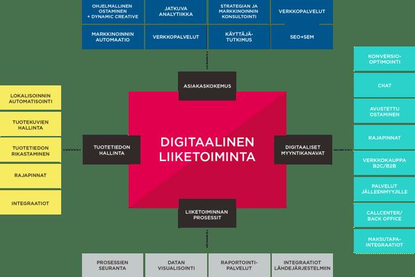 Kaavio digitaalisen liiketoiminnan osa-alueista