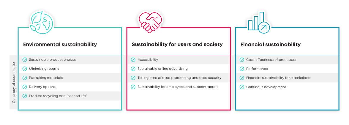 sustainable_ecommerce